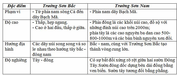 truong son dong va truong son bac