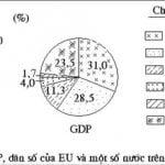 Bài 9 – Tiết 3: Vai trò của EU trong nền kinh tế thế giới
