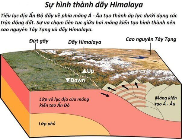 day-himalaya