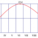 Bài 6: Hệ quả chuyển động xung quanh mặt trời của trái đất
