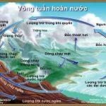 Bài 13: Ngưng đọng hơi nước trong khí quyển – Mưa