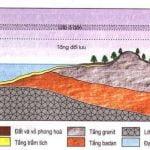 Bài 20: Lớp vỏ địa lý, quy luật thống nhất và hoàn chỉnh của lớp vỏ địa lý